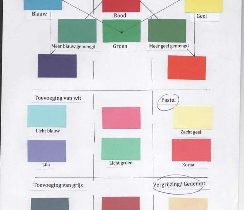 Warme en koele kleuren, de uitleg